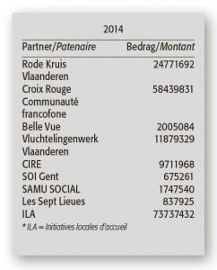 2016-04_03_Debels (Opvangpartners Fedasil)